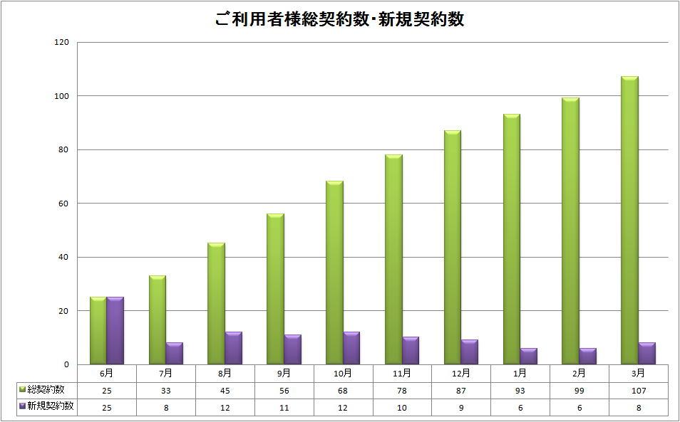 ご利用者様総契約数・新規契約数グラフ